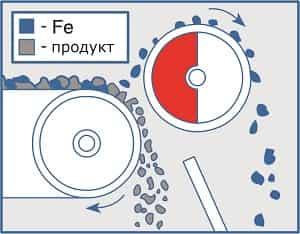 Принцып работы магнитного сепаратора